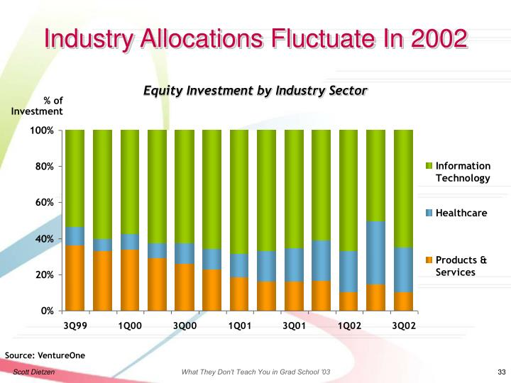 Equity Investment by Industry Sector