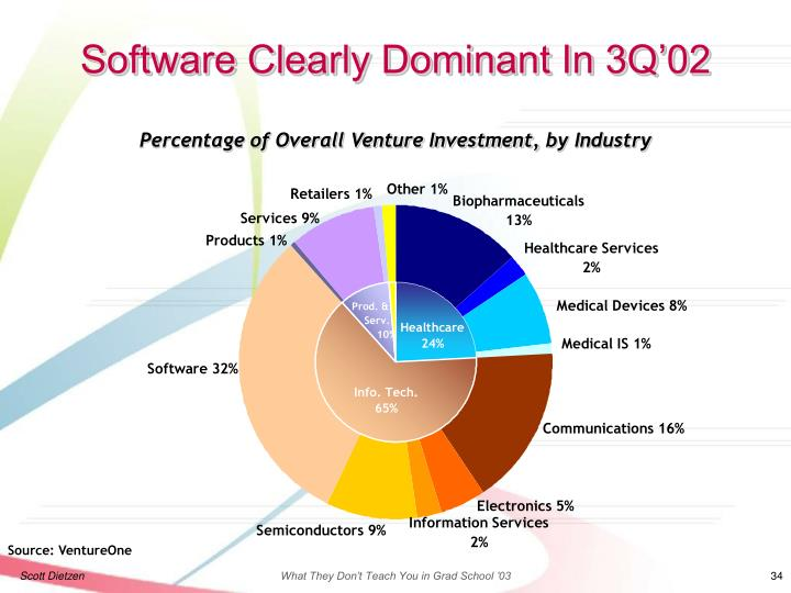Software Clearly Dominant In 3Q'02