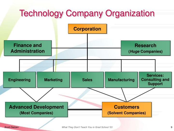 Technology Company Organization