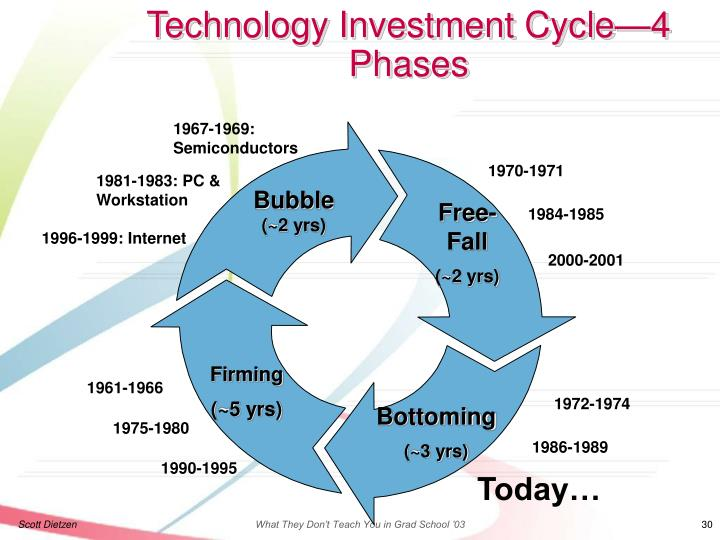 Technology Investment Cycle—4 Phases