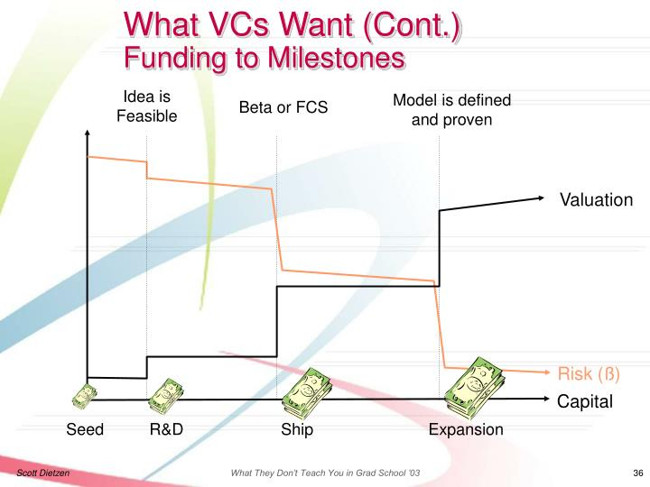 What VCs Want (Cont.)