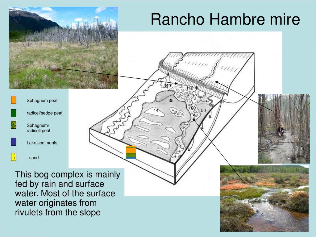Rancho Hambre mire