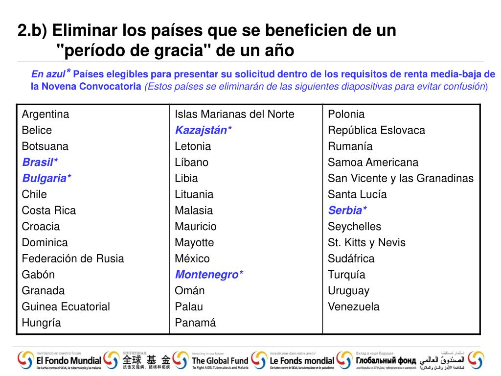 2.b) Eliminar los países que se beneficien de un