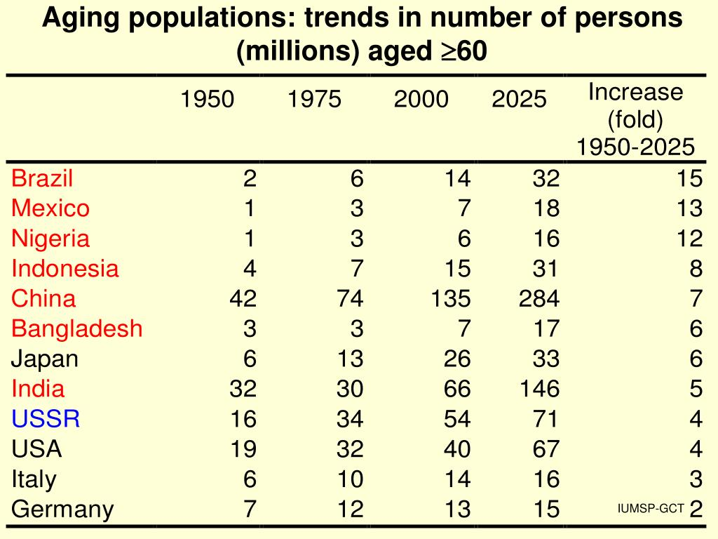 Aging populations: trends in number of persons (millions) aged
