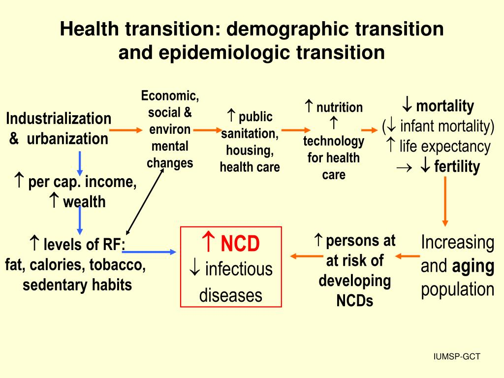 Health transition: demographic transition and epidemiologic transition