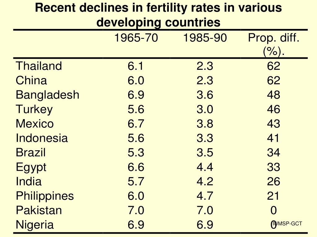 Recent declines in fertility rates in various developing countries