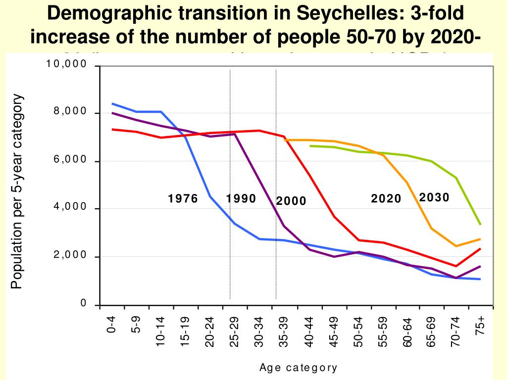 Demographic transition in Seychelles: 3-fold increase of the number of people 50-70 by 2020-30