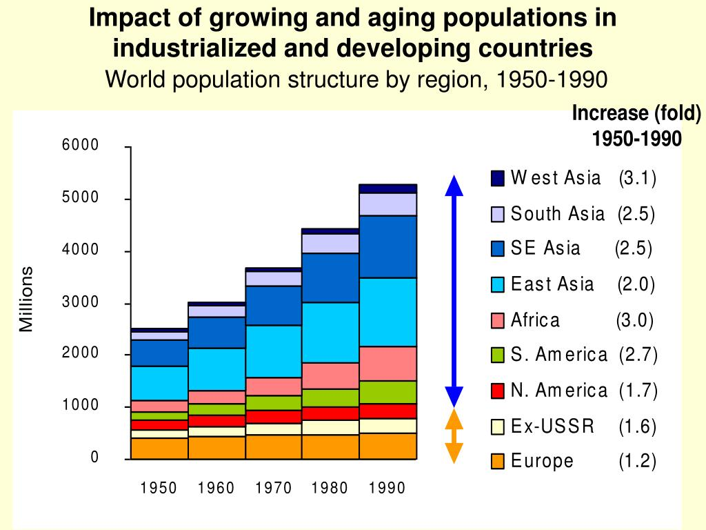 Impact of growing and aging populations in industrialized and developing countries