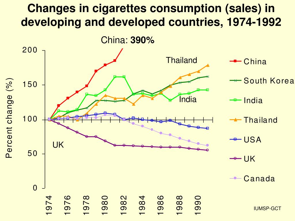 Changes in cigarettes consumption (sales) in developing and developed countries, 1974-1992