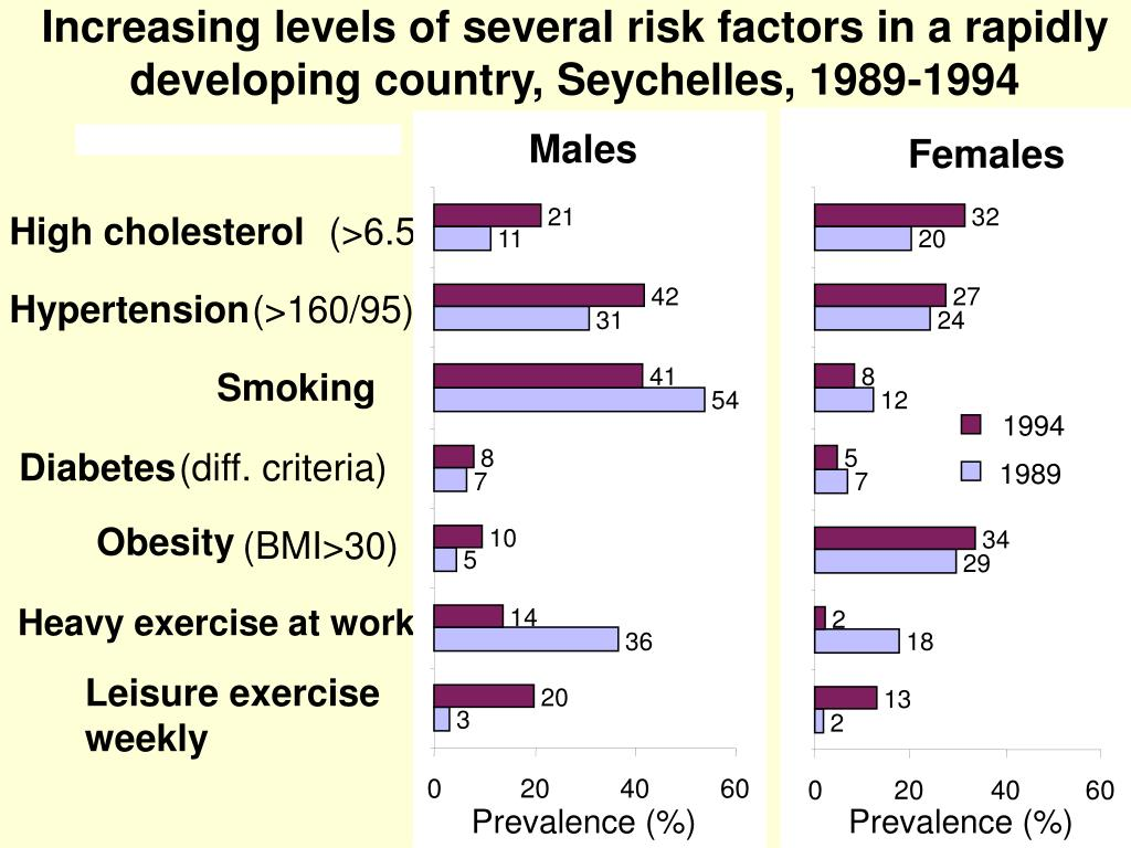 Increasing levels of several risk factors in a rapidly developing country, Seychelles, 1989-1994