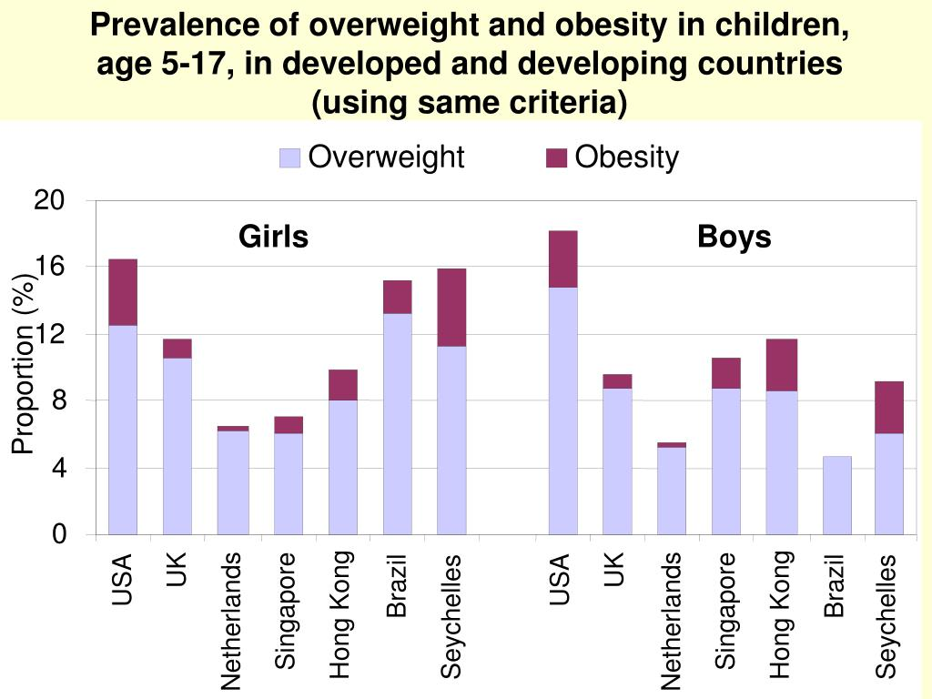 Prevalence of overweight and obesity in children, age 5-17,