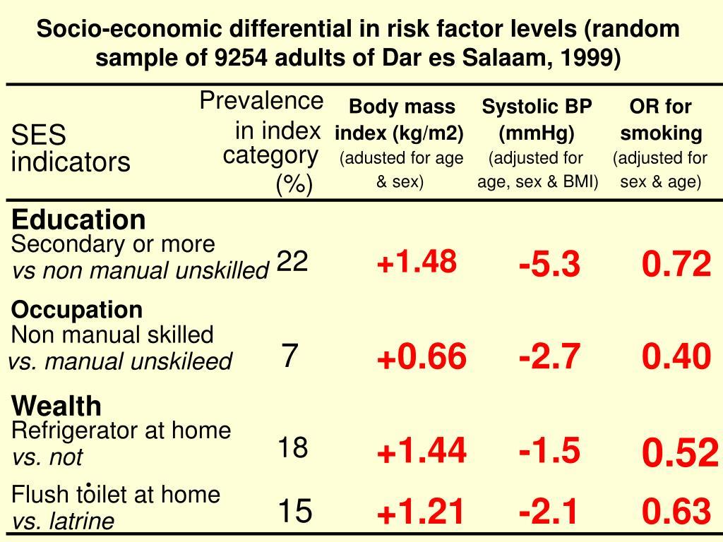 Socio-economic differential in risk factor levels (random sample of 9254 adults of Dar es Salaam, 1999)