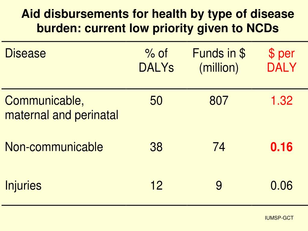 Aid disbursements for health by type of disease burden: current low priority given to NCDs