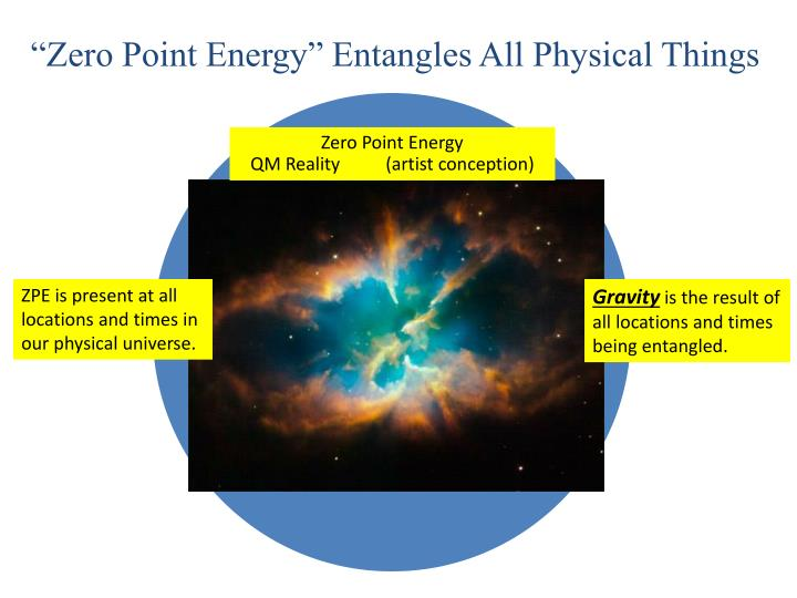 """Zero Point Energy"" Entangles All Physical Things"