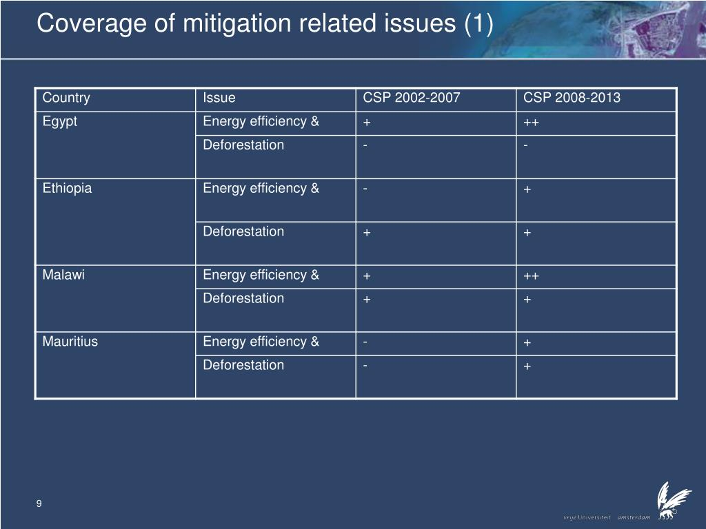 Coverage of mitigation related issues (1)
