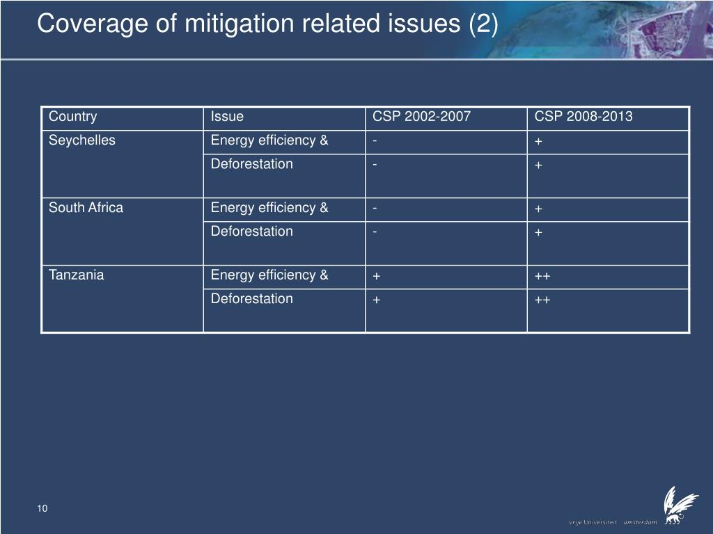 Coverage of mitigation related issues (2)