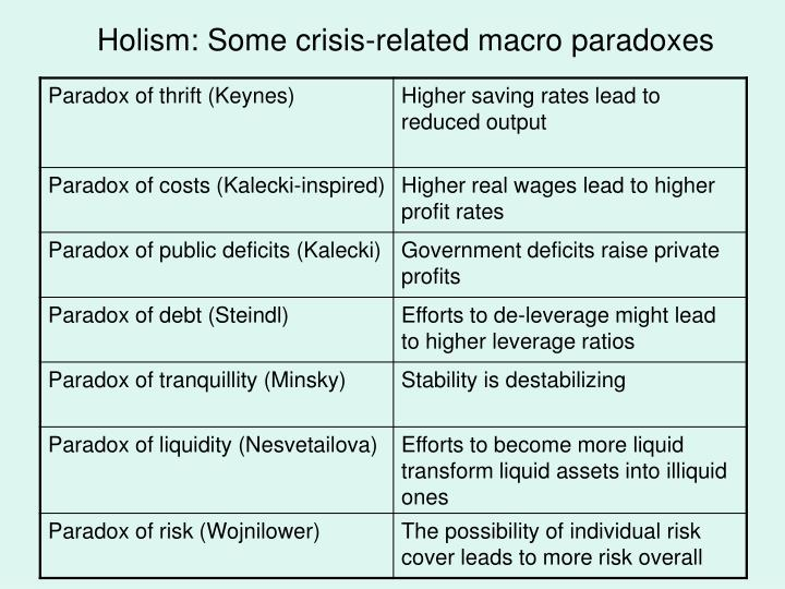 Holism: Some crisis-related macro paradoxes
