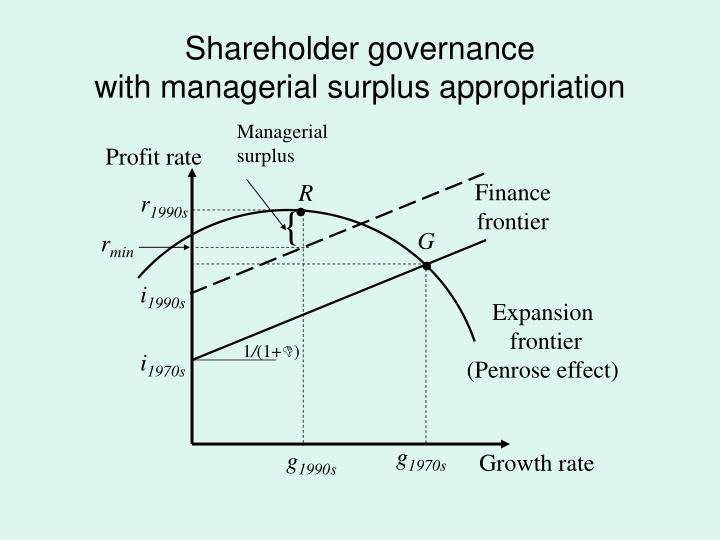 Shareholder governance