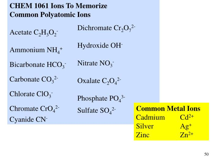 CHEM 1061 Ions To Memorize