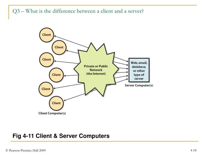 Q3 – What is the difference between a client and a server?