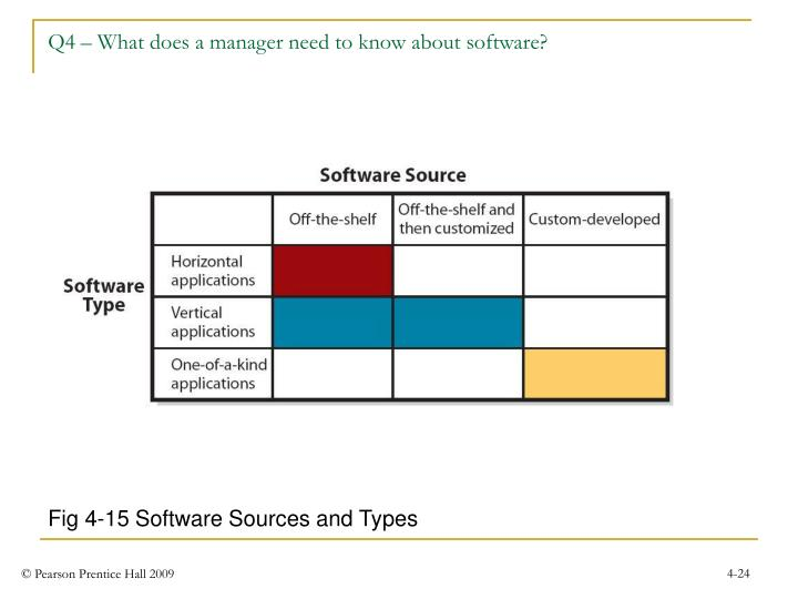 Q4 – What does a manager need to know about software?