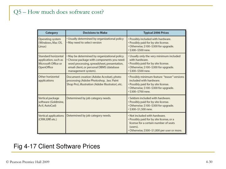 Q5 – How much does software cost?