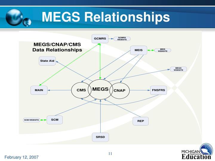 MEGS Relationships