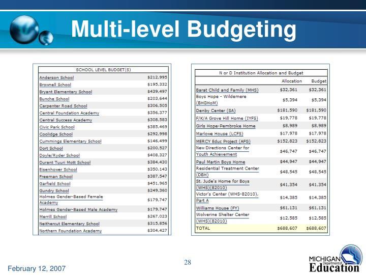 Multi-level Budgeting