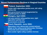 recent parliamentary elections in visegrad countries