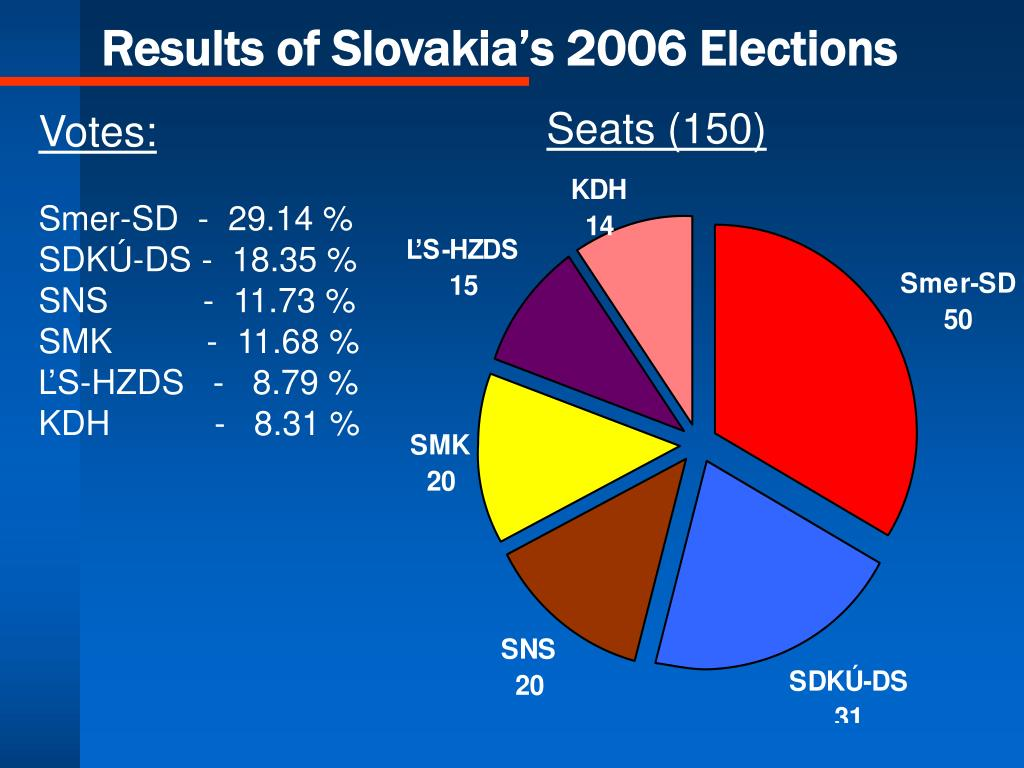 Results of Slovakia's 2006 Elections