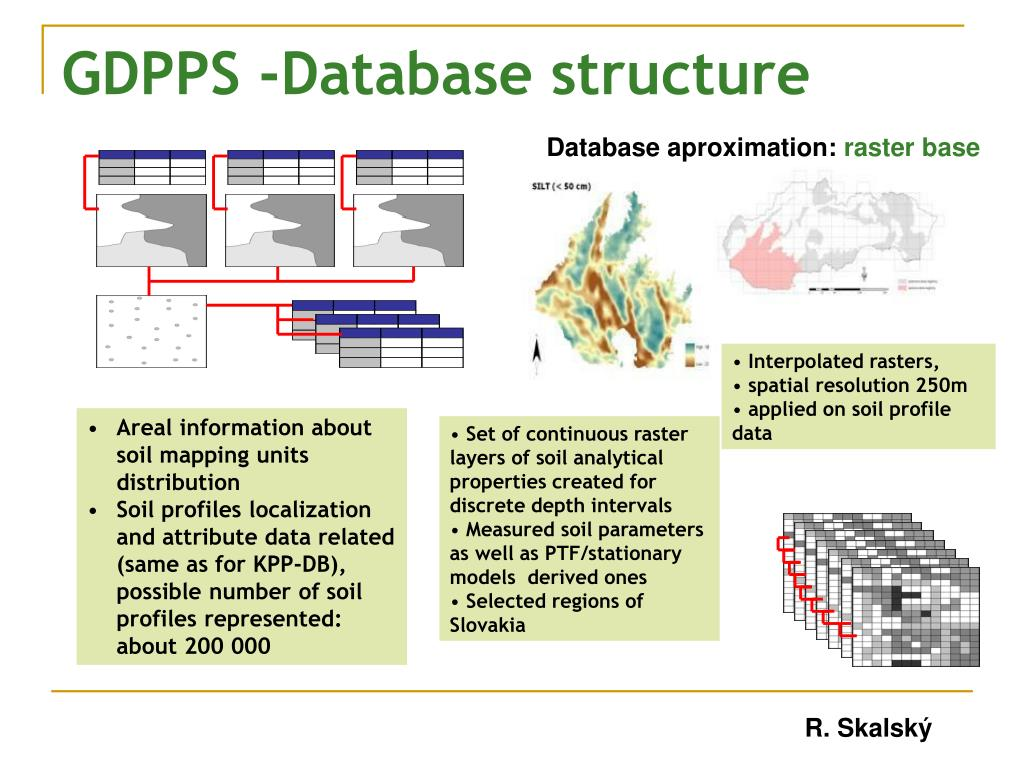 GDPPS -Database structure