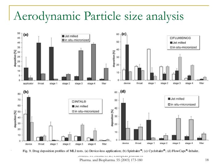 Aerodynamic Particle size analysis