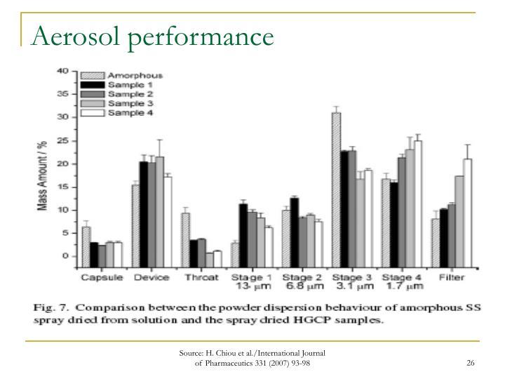 Aerosol performance