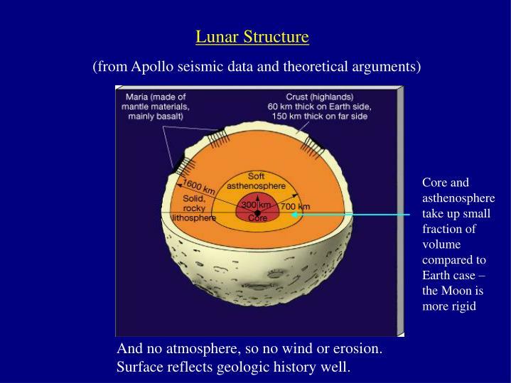 Lunar Structure