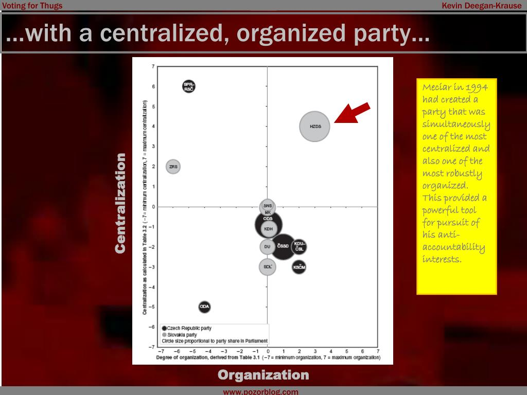 …with a centralized, organized party…