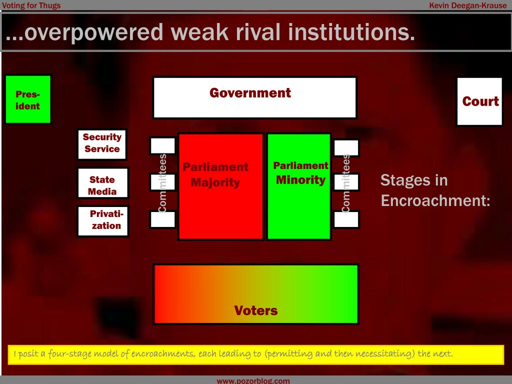 …overpowered weak rival institutions.