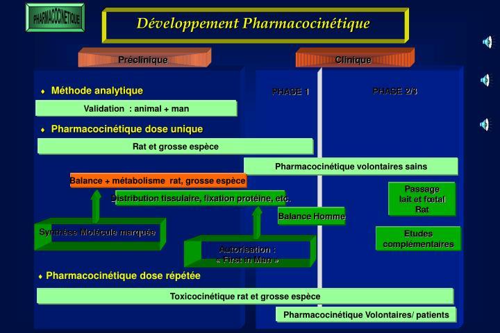 Développement Pharmacocinétique