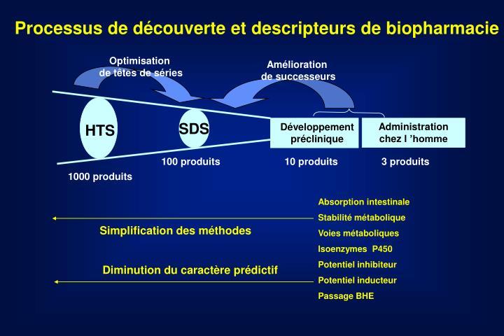 Processus de découverte et descripteurs de biopharmacie