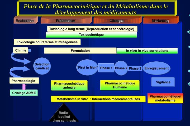 Place de la Pharmacocinétique et du Métabolisme dans le développement des médicaments
