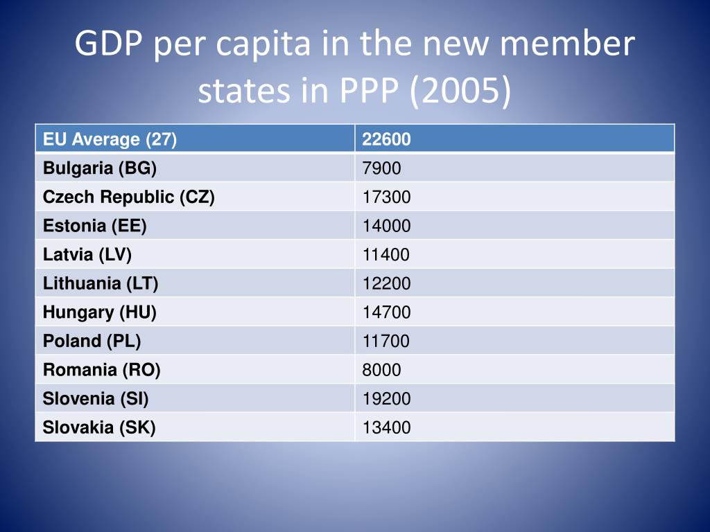 GDP per capita in the new member states in PPP (2005)