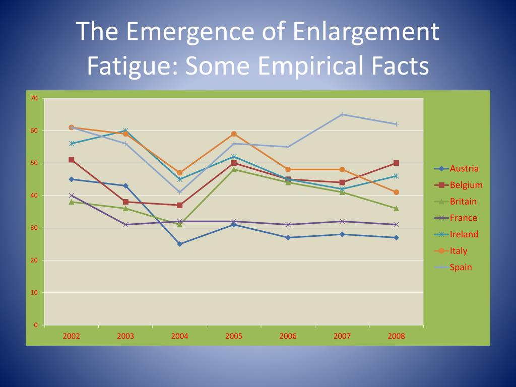 The Emergence of Enlargement Fatigue: Some Empirical Facts
