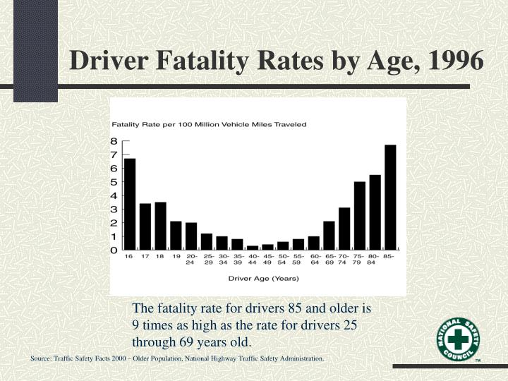 Driver Fatality Rates by Age, 1996