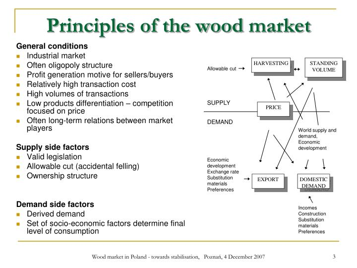 Principles of the wood market