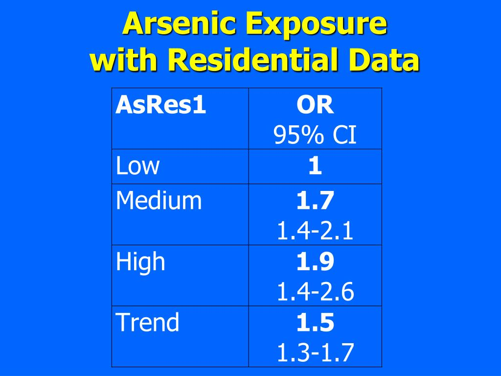 Arsenic Exposure