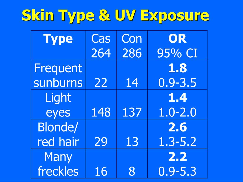 Skin Type & UV Exposure