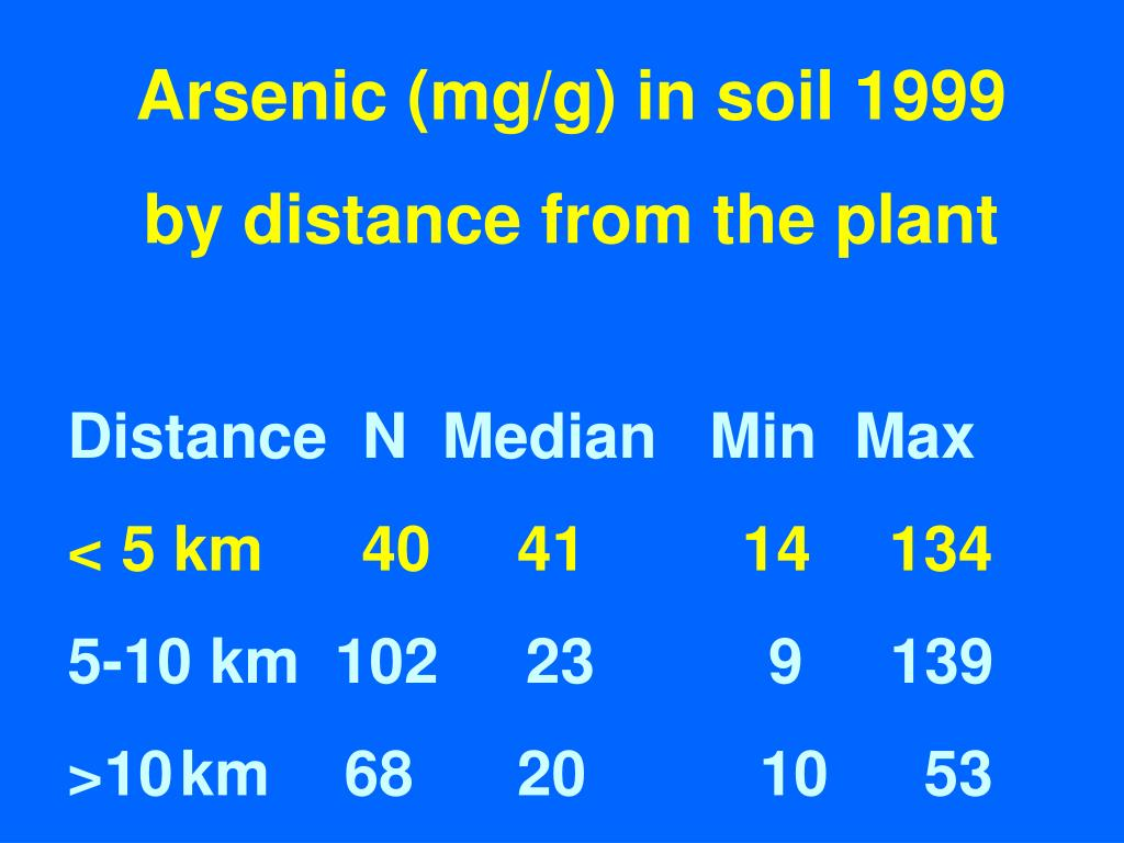Arsenic (mg/g) in soil 1999