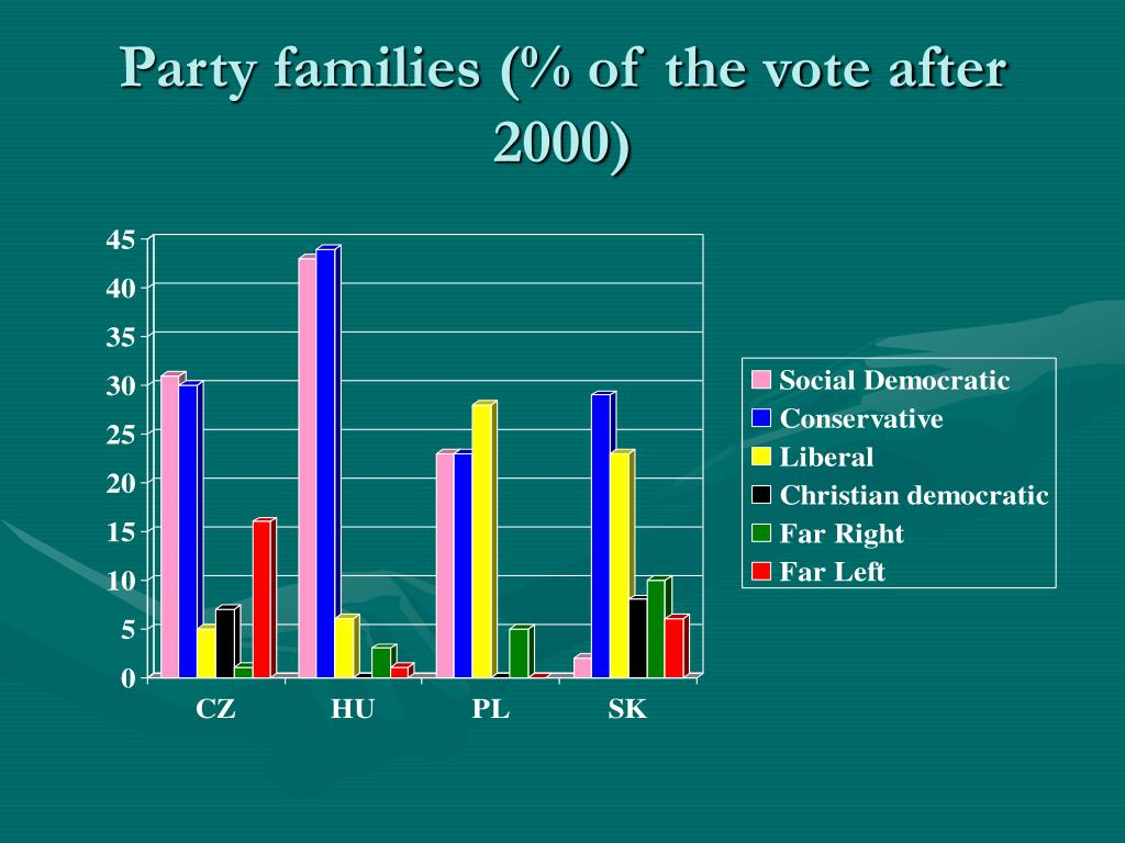 Party families (% of the vote after 2000)