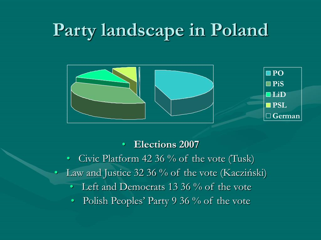 Party landscape in Poland