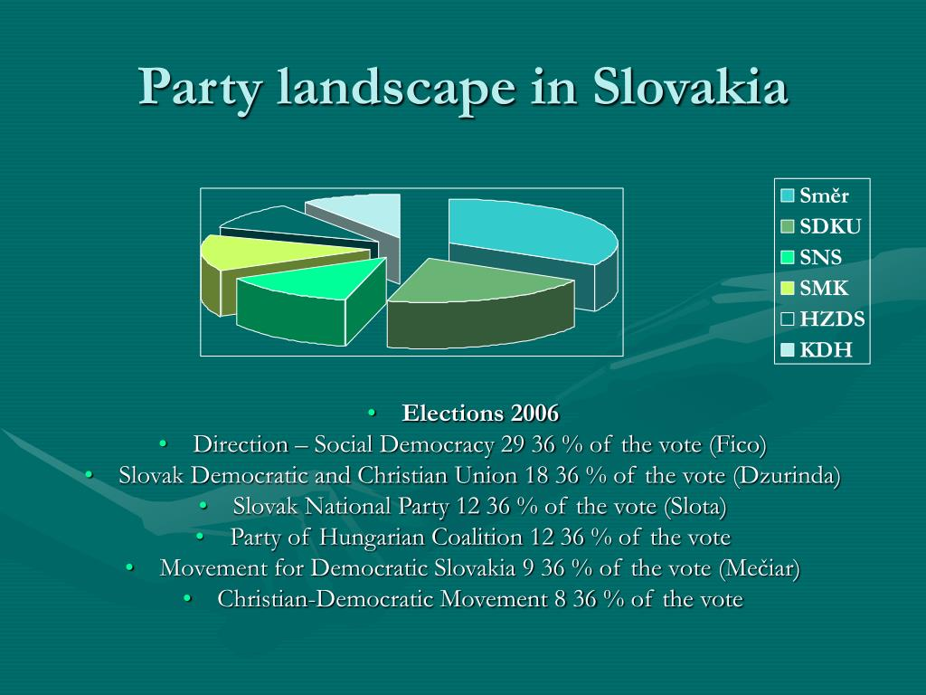 Party landscape in Slovakia