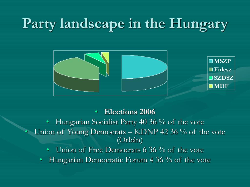 Party landscape in the Hungary